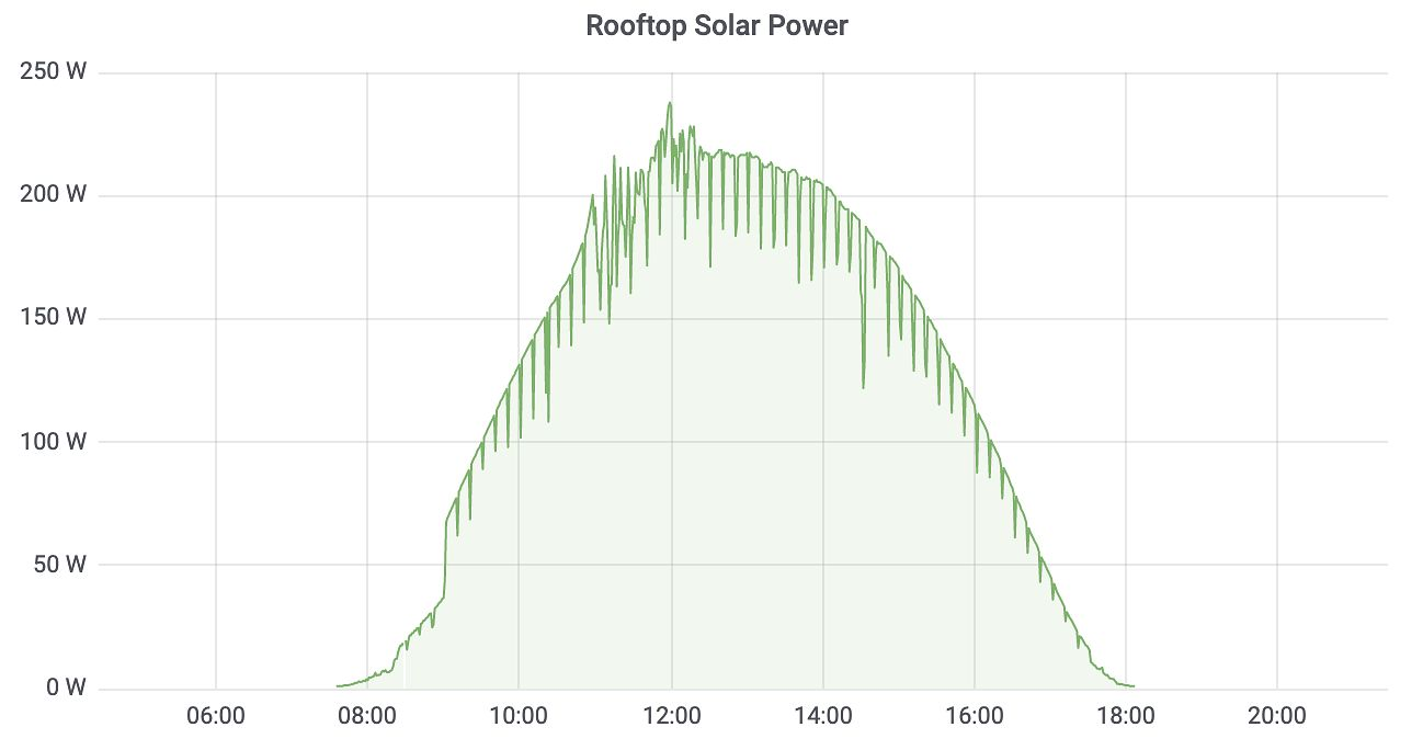 RV Solar Power Chart