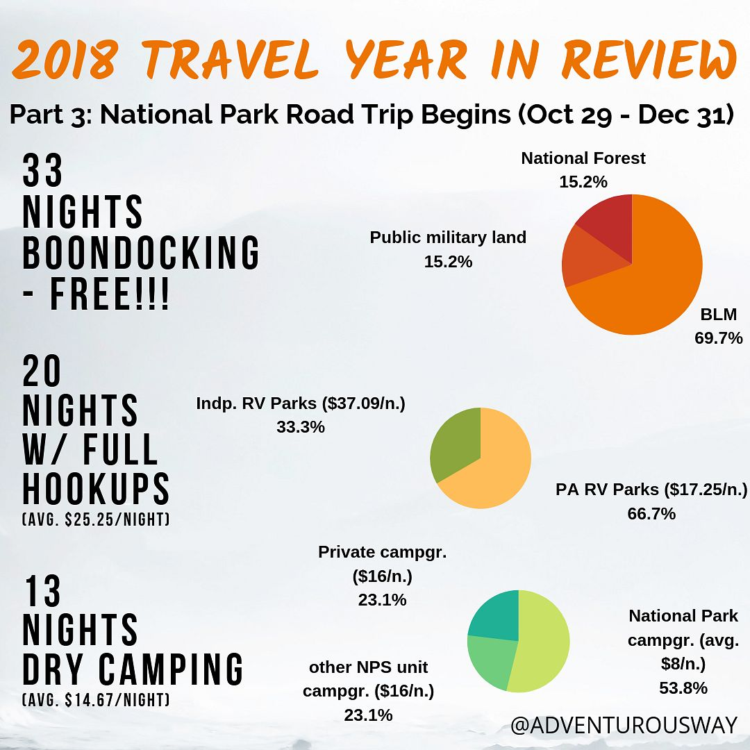 2018 in review Part 3 - accomodation