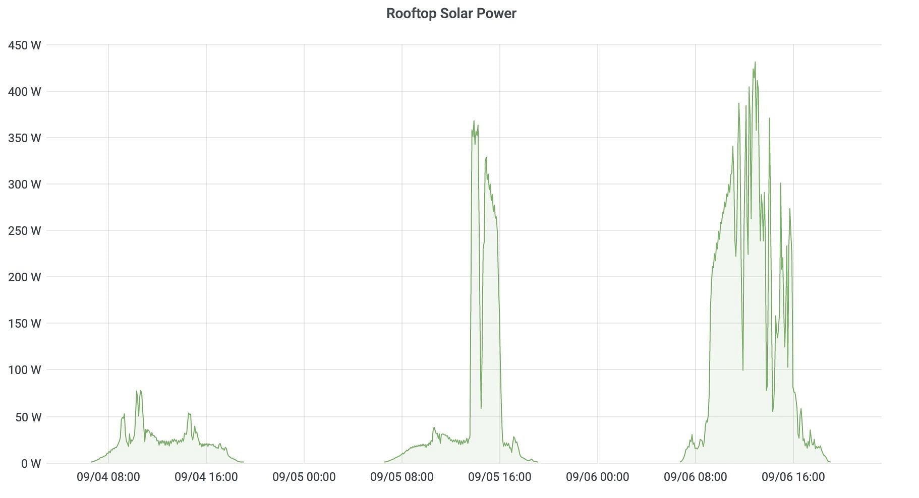Solar Panel Shade Chart