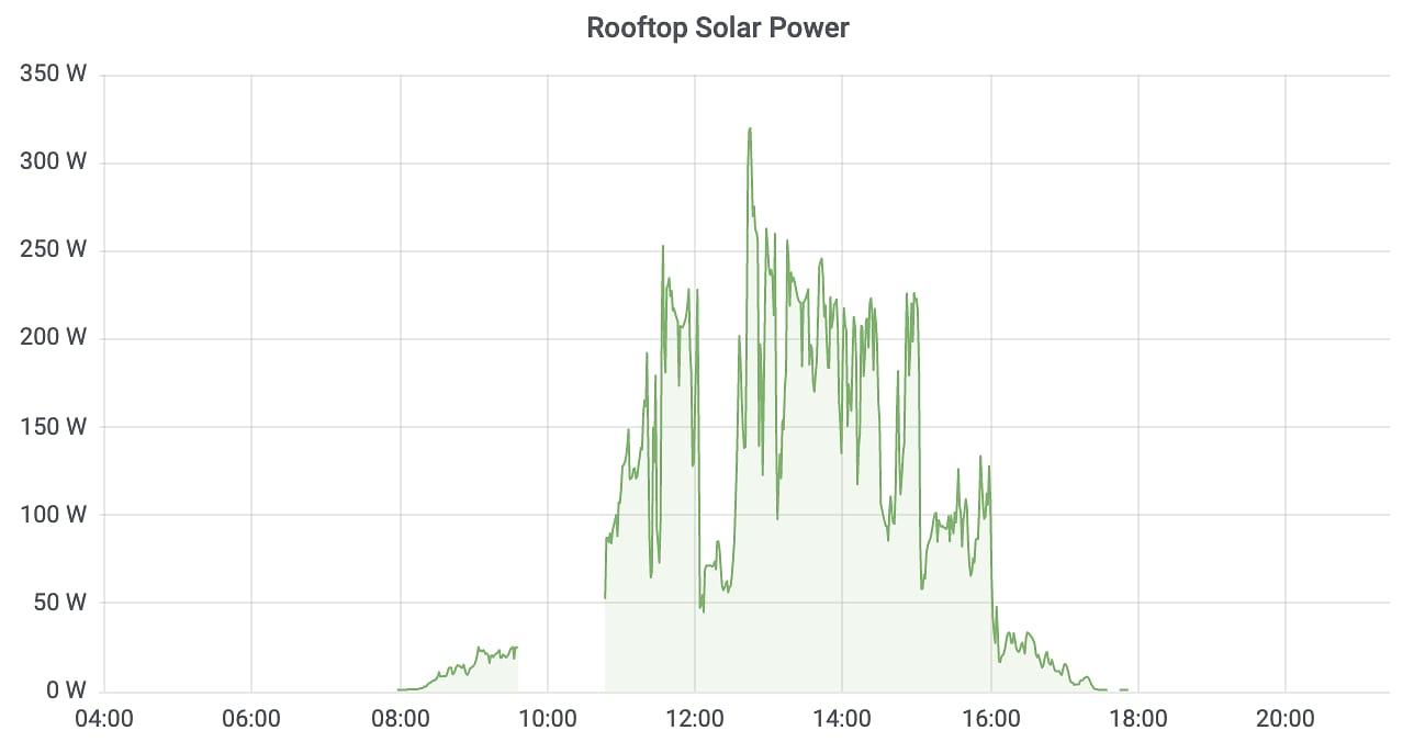 Solar Power Chart