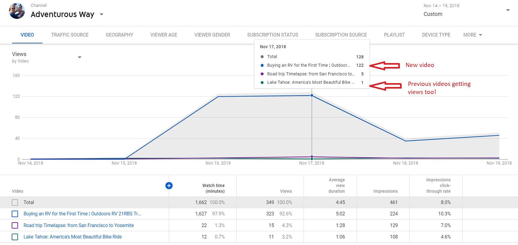 Analytics: Views by videos