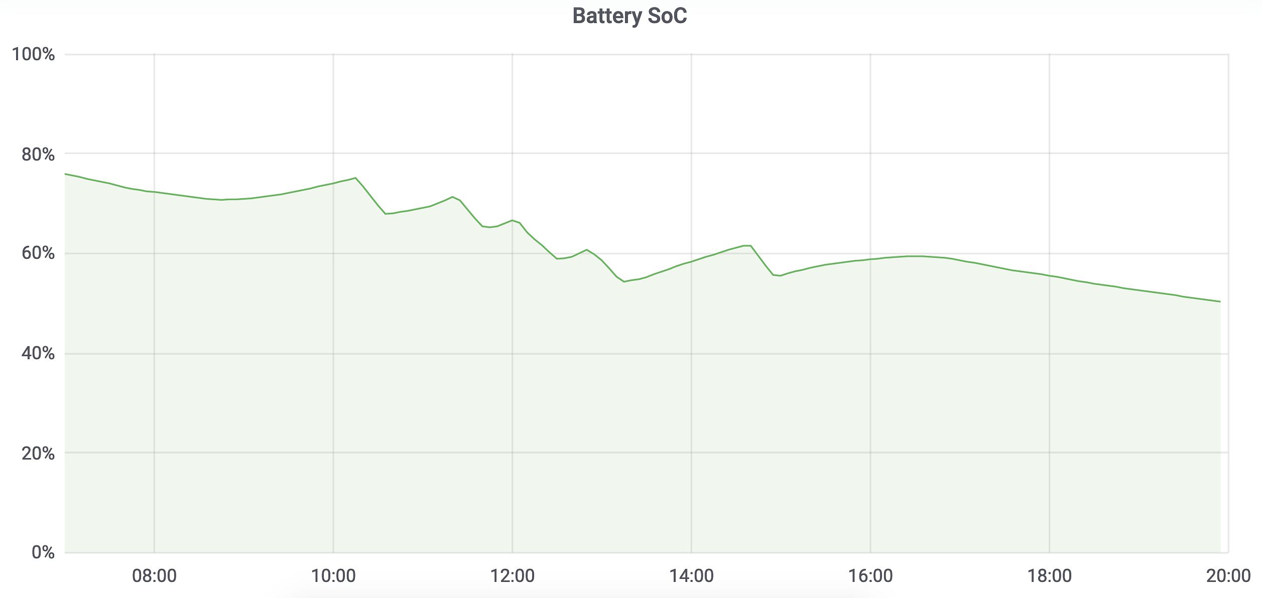Battery State of Charge